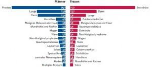 Krebserkrankungen Deutschland